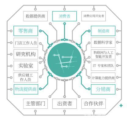 区块链技术打算改变近 30 万亿美元的全球零售行业,可行吗?