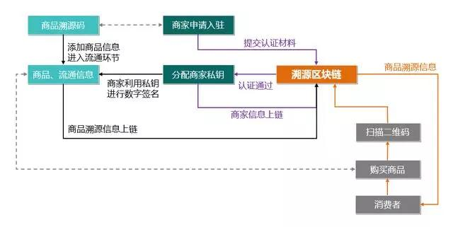 顺丰优选丰溯Go上线 运用区块链溯源能否杜绝假冒伪劣 ?