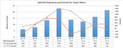 智能手表OLED屏出货量2019年将增长28%