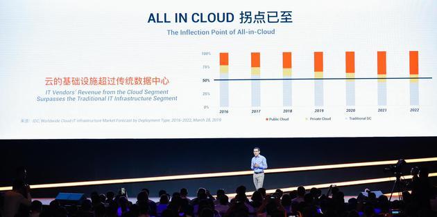 阿里云总裁张建锋:阿里巴巴AI服务每日调用达百亿次