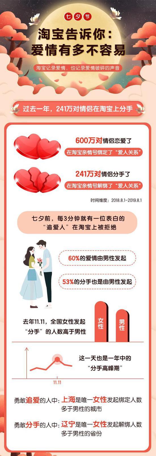 """淘宝推《七夕报告》:""""单身商品""""成交翻4倍"""