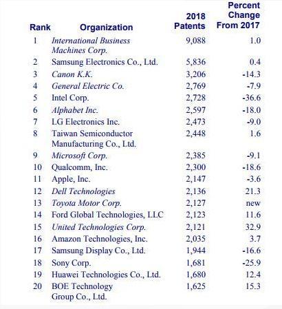 2018美国专利授予机构榜单:华为、京东方进前20名