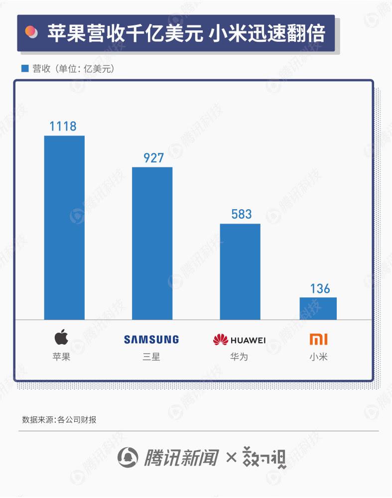 图解手机江湖半年报:华为出货量直逼三星 苹果吸金能力仍最强