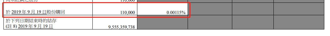 腾讯控股:回购11万股,耗资3732万港元