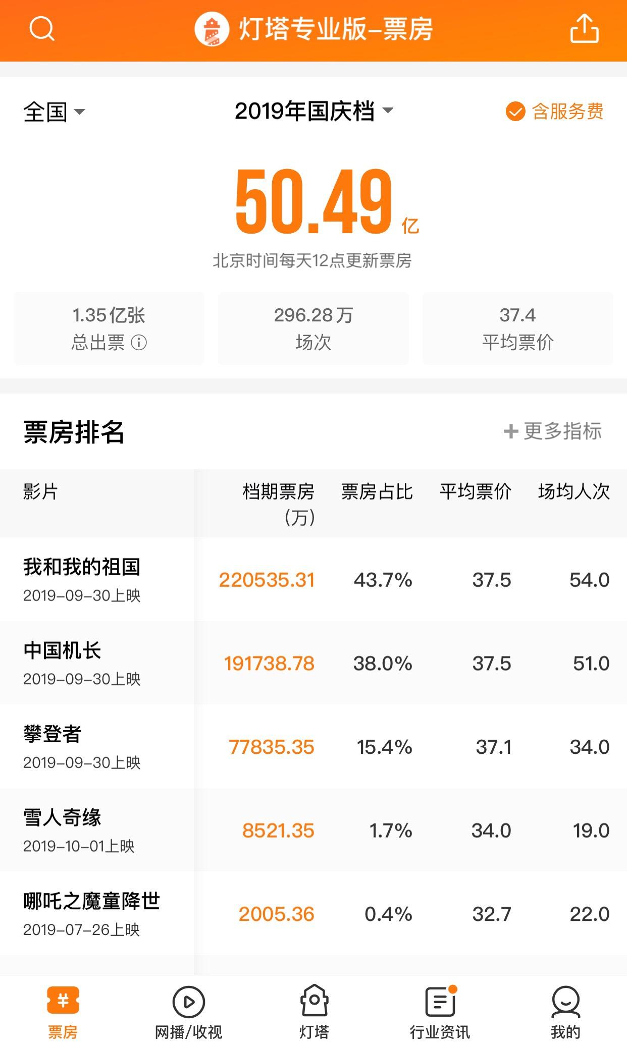 国庆档票房超50亿,三部主旋律影片占97%