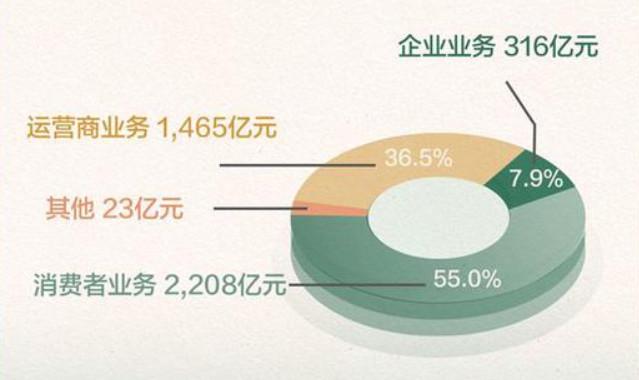 华为依旧坚挺,Q3手机销量和公司业绩双双回升