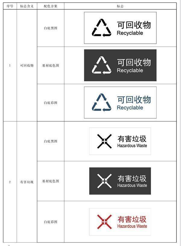 《生活垃圾分类标志》新版标准明日起正式实施