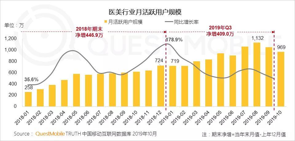 数据:截至2019年Q3,医美行业MAU突破千万