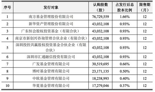 中兴通讯:3.8亿股非公开发行A股股票 于今年2月3日上市