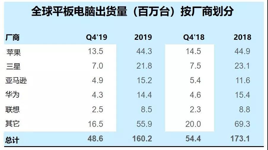 报告:联想平板Q4出货量同比增长8%