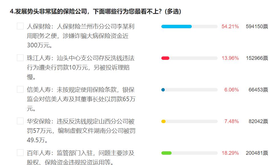 315调查结果:人保财险、华夏银行、飞猪旅行等16家公司被用户投诉最多
