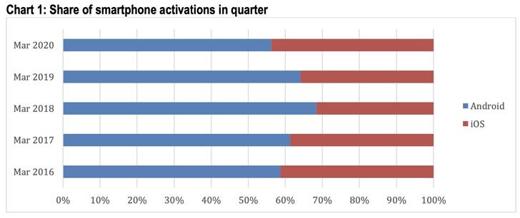 调查:2020一季度苹果iPhone美国市场份额达44%