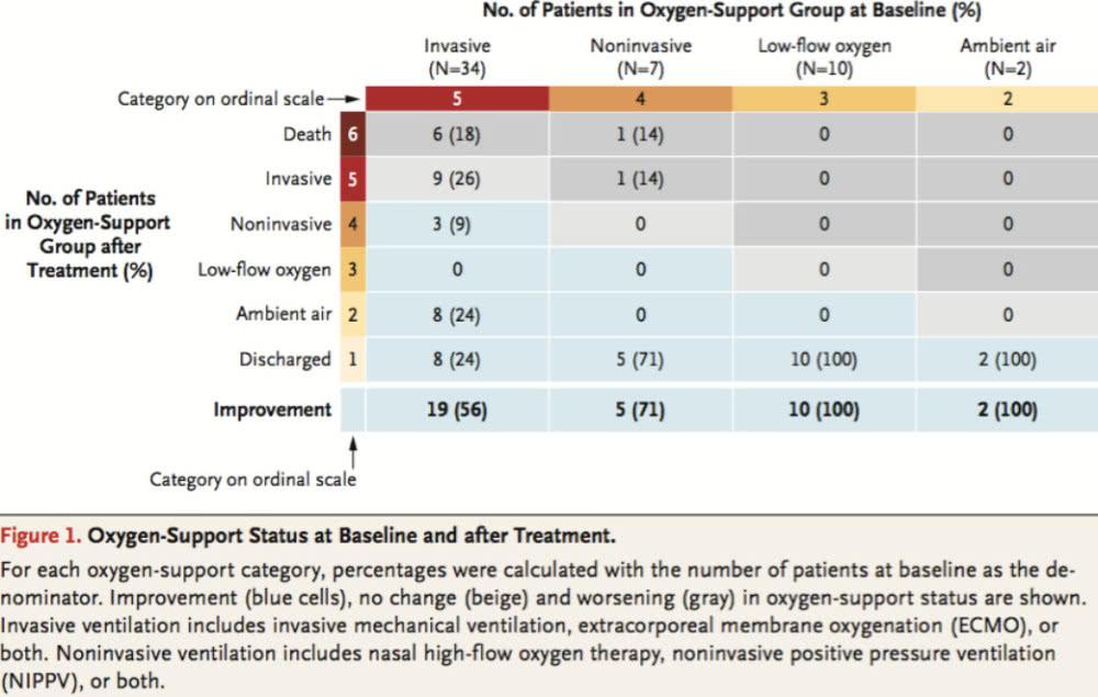 瑞德西韦治疗新冠临床研究:53名重症患者36人改善