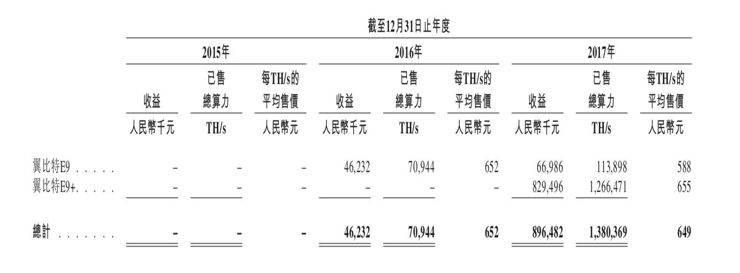 亿邦国际2017年矿机收入.png