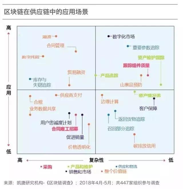 未来的一年里,区块链将如何改造制造业?插图(2)