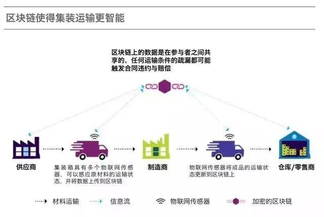未来的一年里,区块链将如何改造制造业?插图(4)