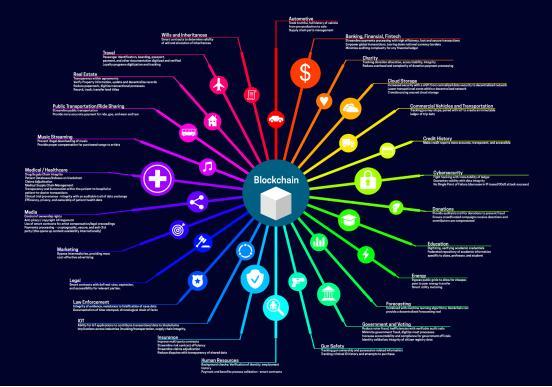 区块链10年,是IT码农的希望还是绝望?插图(4)