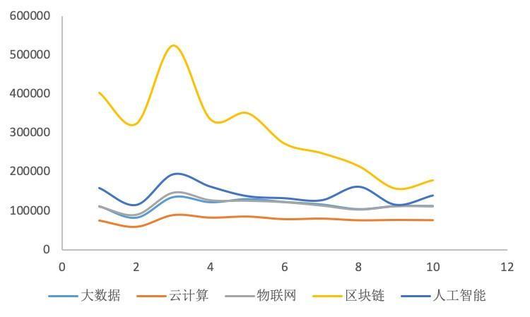 数据告诉你区块链冷热度:上月新增公司下滑为733家,搜索指数下降插图(2)