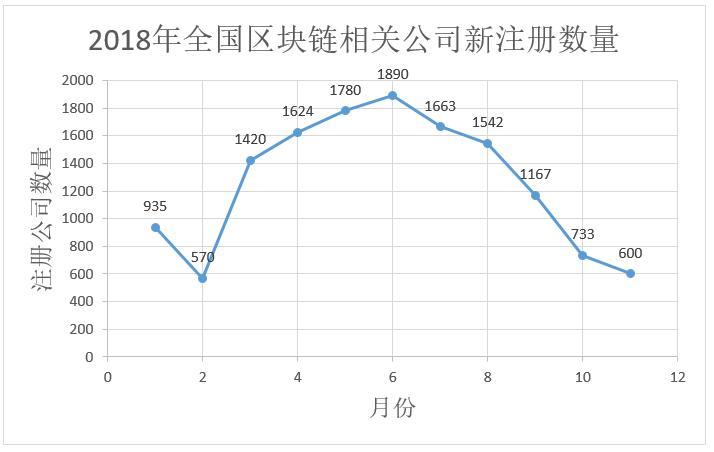 数据告诉你区块链冷热度:上月新增公司下滑为733家,搜索指数下降插图(5)