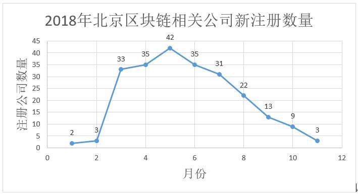 数据告诉你区块链冷热度:上月新增公司下滑为733家,搜索指数下降插图(6)