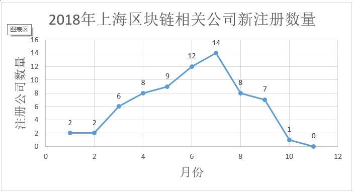 数据告诉你区块链冷热度:上月新增公司下滑为733家,搜索指数下降插图(7)