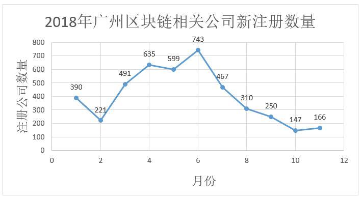 数据告诉你区块链冷热度:上月新增公司下滑为733家,搜索指数下降插图(8)