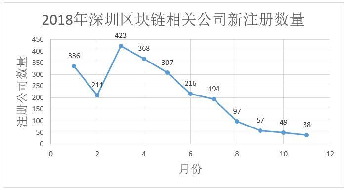 数据告诉你区块链冷热度:上月新增公司下滑为733家,搜索指数下降插图(9)