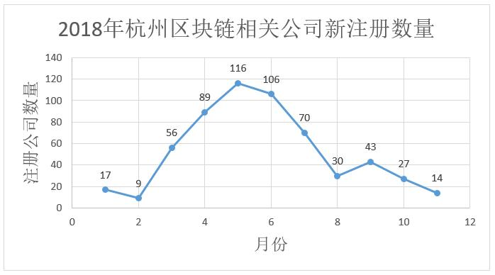 数据告诉你区块链冷热度:上月新增公司下滑为733家,搜索指数下降插图(10)