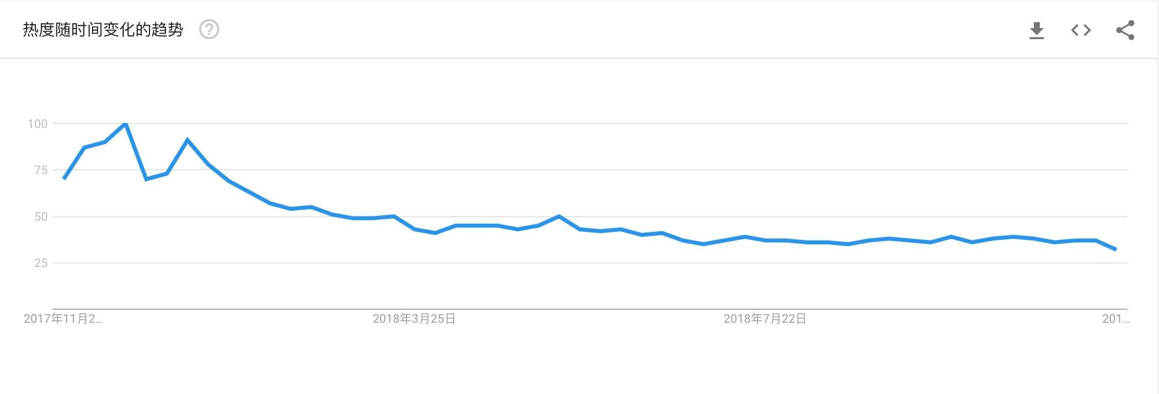 数据告诉你区块链冷热度:上月新增公司下滑为733家,搜索指数下降插图(12)