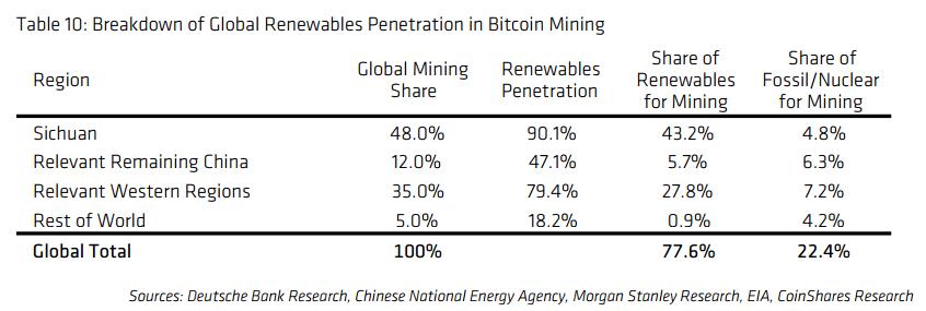 9%,能源结构中化石/核能增加4.1%.