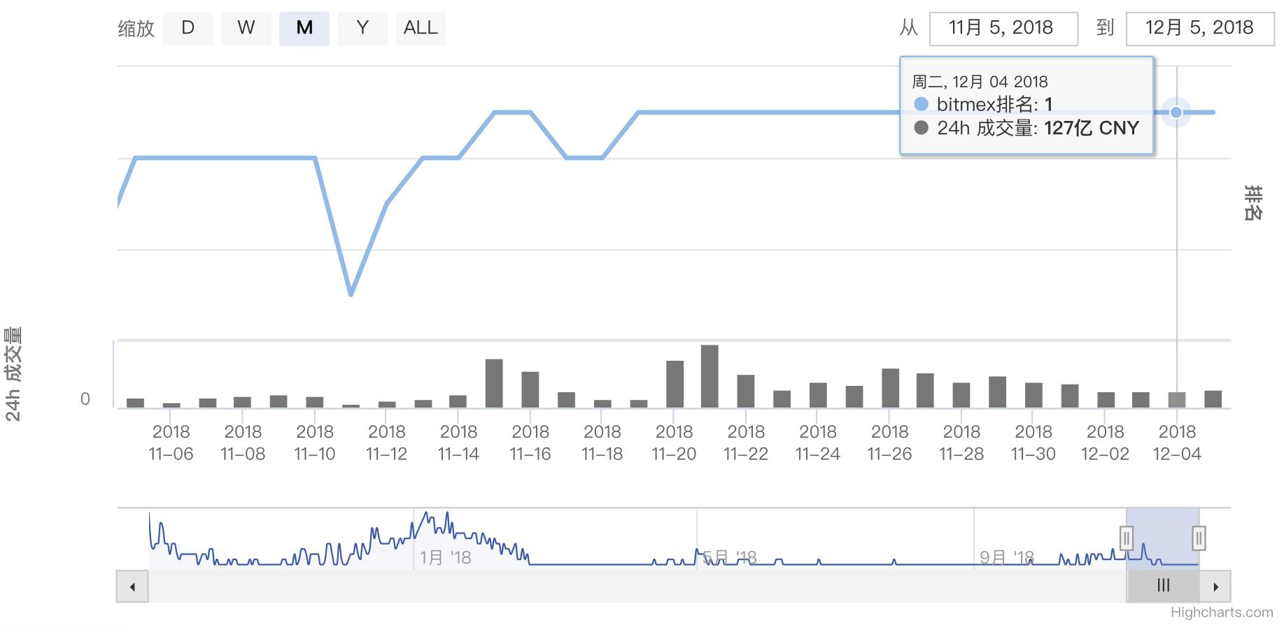 BitMex一个月交易量 P2.png