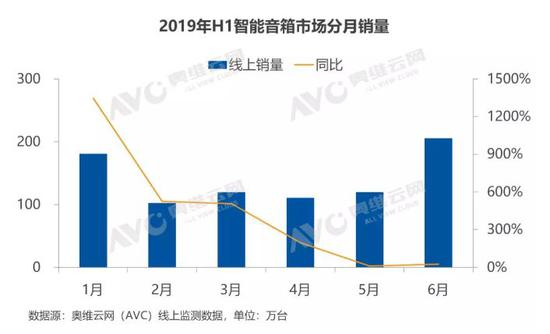 2019智能音箱半年报:销量达1556万,同比增长233%