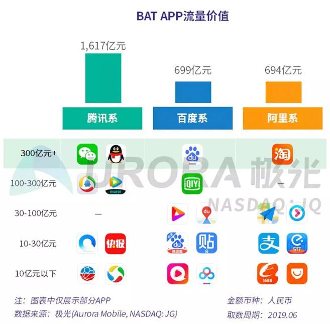 极光大数据:Top10 App流量价值占比超5成,微信居首位