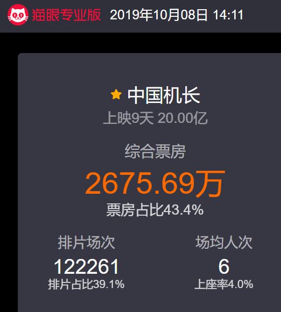 电影《中国机长》票房突破20亿元
