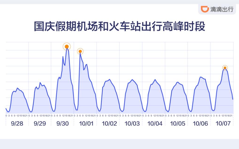 国庆假期带动出行需求升温 滴滴呼单量创历史新高