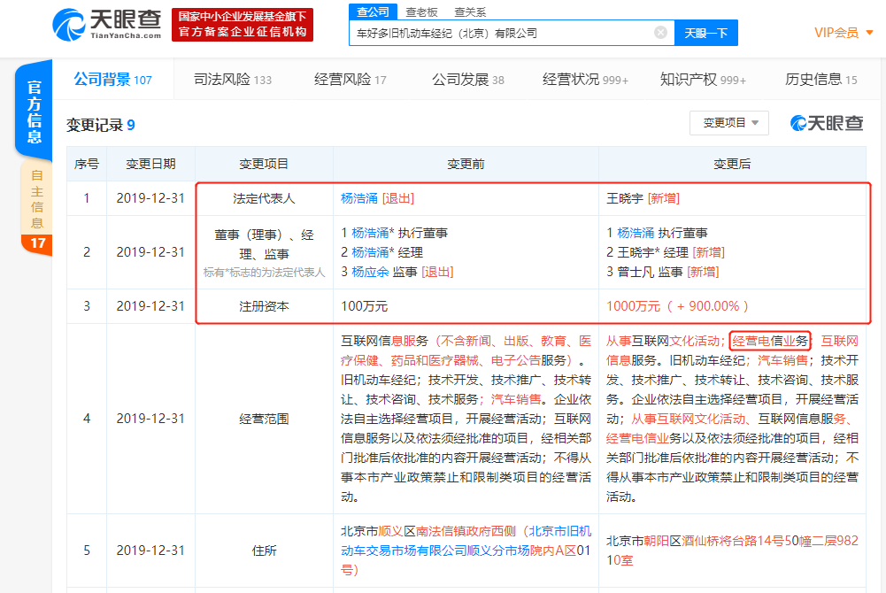 瓜子二手车注册资本新增900%,创始人兼CEO杨浩涌卸任法定代表人及经理