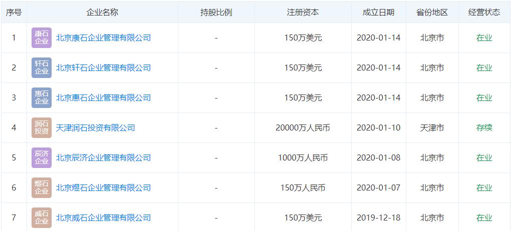 潘石屹密集注册7家新公司,股东均为境外公司