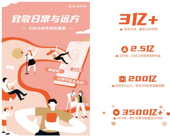 2019快手内容报告发布:日活突破3亿 点赞量超3500亿