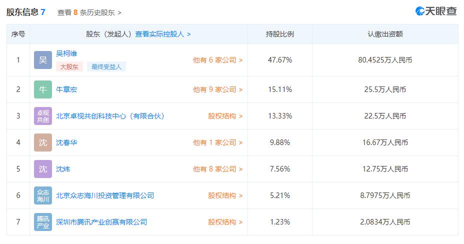 腾讯投资卓视智通 占股1.23%