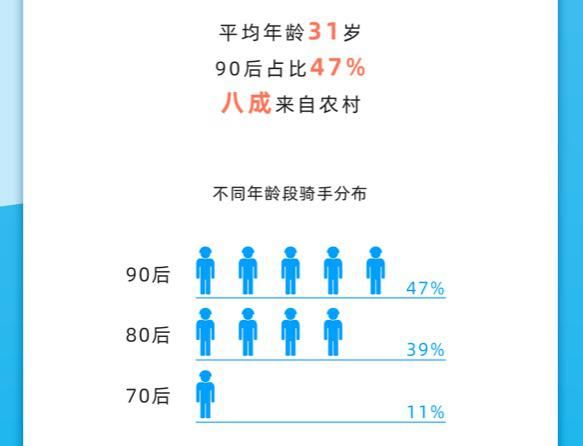 饿了么报告:有第二职业的骑手中4%为自媒体博主